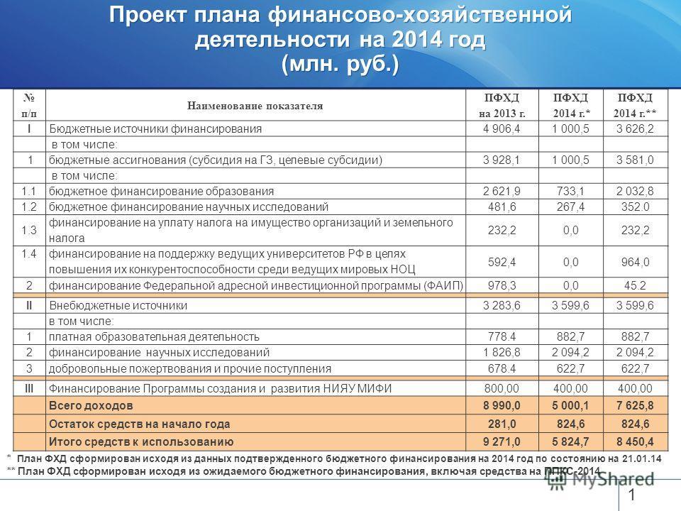 Проект плана финансово-хозяйственной деятельности на 2014 год (млн. руб.) 1 п/п Наименование показателя ПФХД на 2013 г. ПФХД 2014 г.* ПФХД 2014 г.** IБюджетные источники финансирования4 906,41 000,53 626,2 в том числе: 1бюджетные ассигнования (субсид
