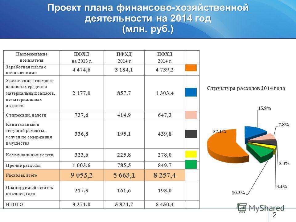 Проект плана финансово-хозяйственной деятельности на 2014 год (млн. руб.) 2 Наименование показателя ПФХД на 2013 г. ПФХД 2014 г. ПФХД 2014 г. Заработная плата с начислениями 4 474,63 184,14 739,2 Увеличение стоимости основных средств и материальных з