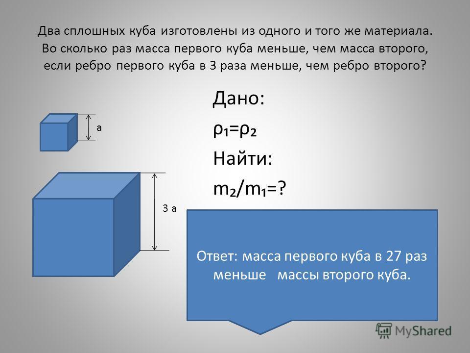 Два сплошных куба изготовлены из одного и того же материала. Во сколько раз масса первого куба меньше, чем масса второго, если ребро первого куба в 3 раза меньше, чем ребро второго? Дано: ρ=ρ Найти: m/m=? а 3 а Решение: m= ρ·V ; m= ρ·V V=a·a·a=a³ ; V