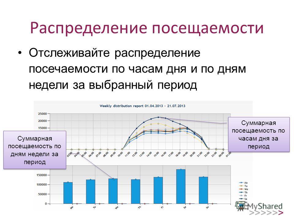 Распределение посещаемости Отслеживайте распределение посечаемости по часам дня и по дням недели за выбранный период Суммарная посещаемость по часам дня за период Суммарная посещаемость по дням недели за период >>>>>>