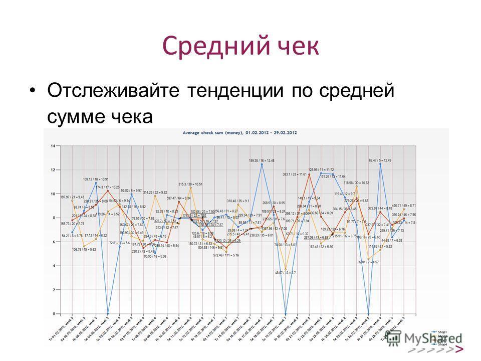 Средний чек Отслеживайте тенденции по средней сумме чека >>>>>>