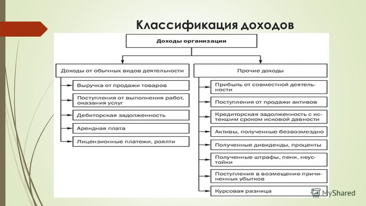 Презентация на тему Доходы и расходы предприятия Финансы  3 Классификация доходов