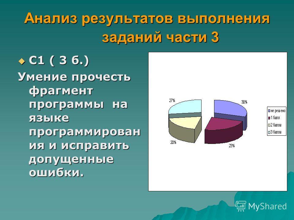 Анализ результатов выполнения заданий части 3 С1 ( 3 б.) С1 ( 3 б.) Умение прочесть фрагмент программы на языке программирован ия и исправить допущенные ошибки.