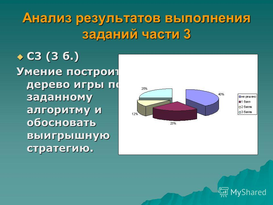 Анализ результатов выполнения заданий части 3 С3 (3 б.) С3 (3 б.) Умение построить дерево игры по заданному алгоритму и обосновать выигрышную стратегию.