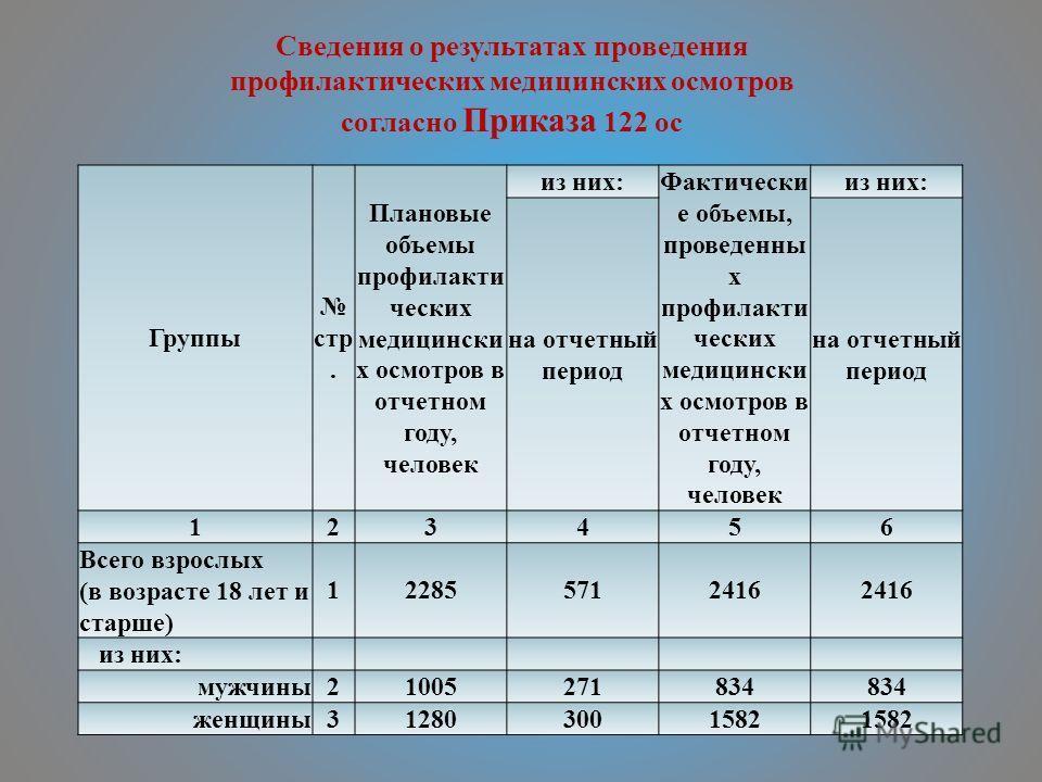 Группы стр. Плановые объемы профилакти ческих медицински х осмотров в отчетном году, человек из них: Фактически е объемы, проведенны х профилакти ческих медицински х осмотров в отчетном году, человек из них: на отчетный период 123456 Всего взрослых (