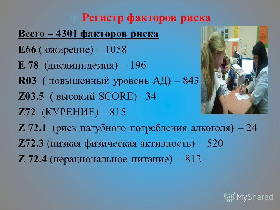 Регистр факторов риска Всего – 4301 факторов риска E66 ( ожирение) – 1058 E 78 (дислипидемия) – 196 R03 ( повышенный уровень АД) – 843 Z03.5 ( высокий SCORE)– 34 Z72 (КУРЕНИЕ) – 815 Z 72.1 (риск пагубного потребления алкоголя) – 24 Z72.3 (низкая физи