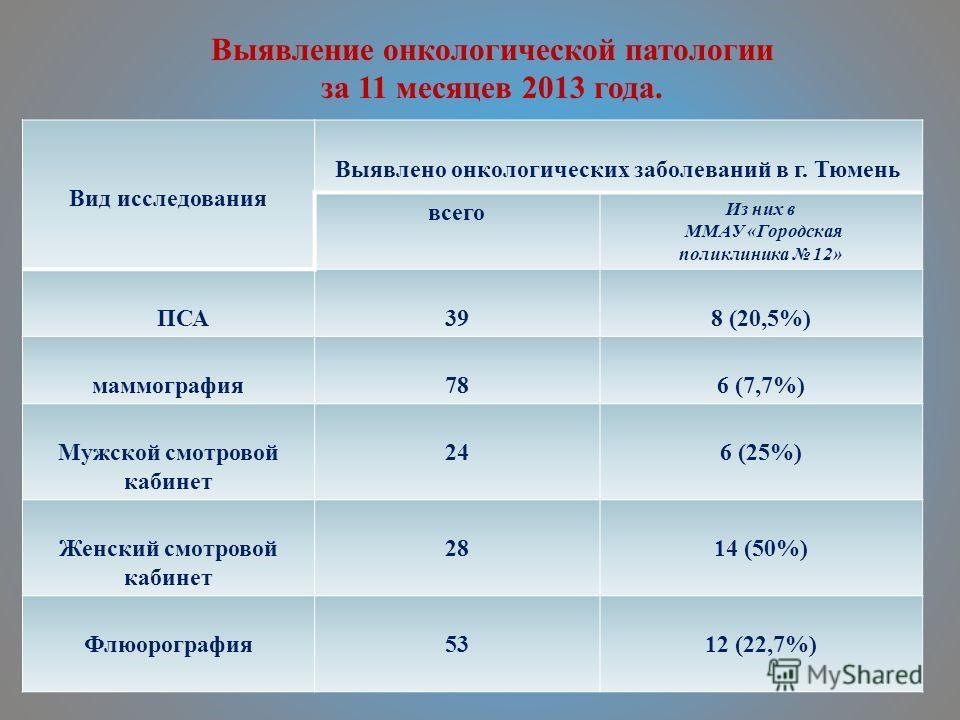 Выявление онкологической патологии за 11 месяцев 2013 года. Вид исследования Выявлено онкологических заболеваний в г. Тюмень всего Из них в ММАУ «Городская поликлиника 12» ПСА398 (20,5%) маммография786 (7,7%) Мужской смотровой кабинет 246 (25%) Женск