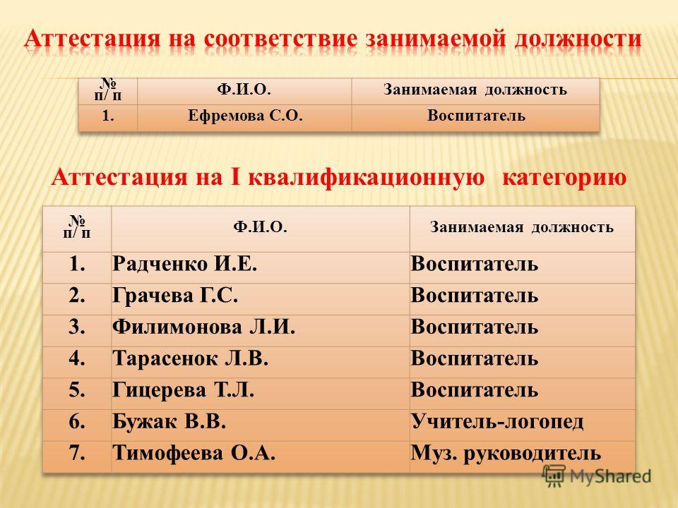Аттестация на I квалификационную категорию