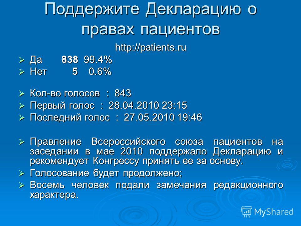 Поддержите Декларацию о правах пациентов http://patients.ru Да 838 99.4% Да 838 99.4% Нет 5 0.6% Нет 5 0.6% Кол-во голосов : 843 Кол-во голосов : 843 Первый голос : 28.04.2010 23:15 Первый голос : 28.04.2010 23:15 Последний голос : 27.05.2010 19:46 П
