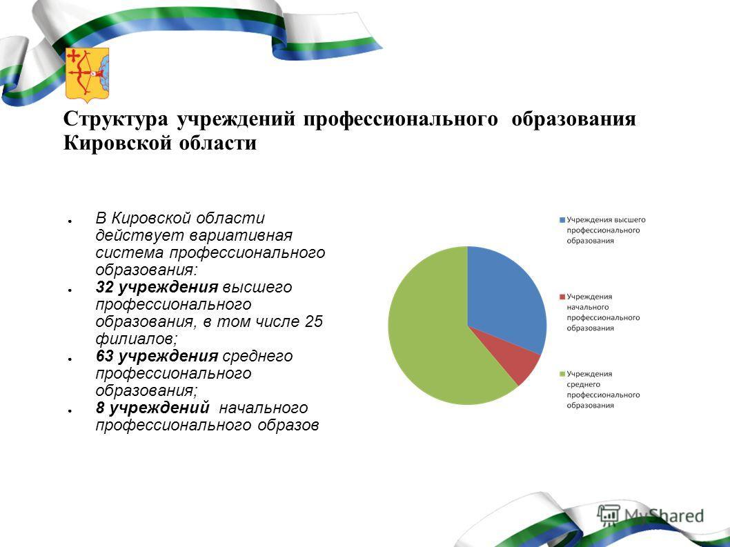 Структура учреждений профессионального образования Кировской области В Кировской области действует вариативная система профессионального образования: 32 учреждения высшего профессионального образования, в том числе 25 филиалов; 63 учреждения среднего