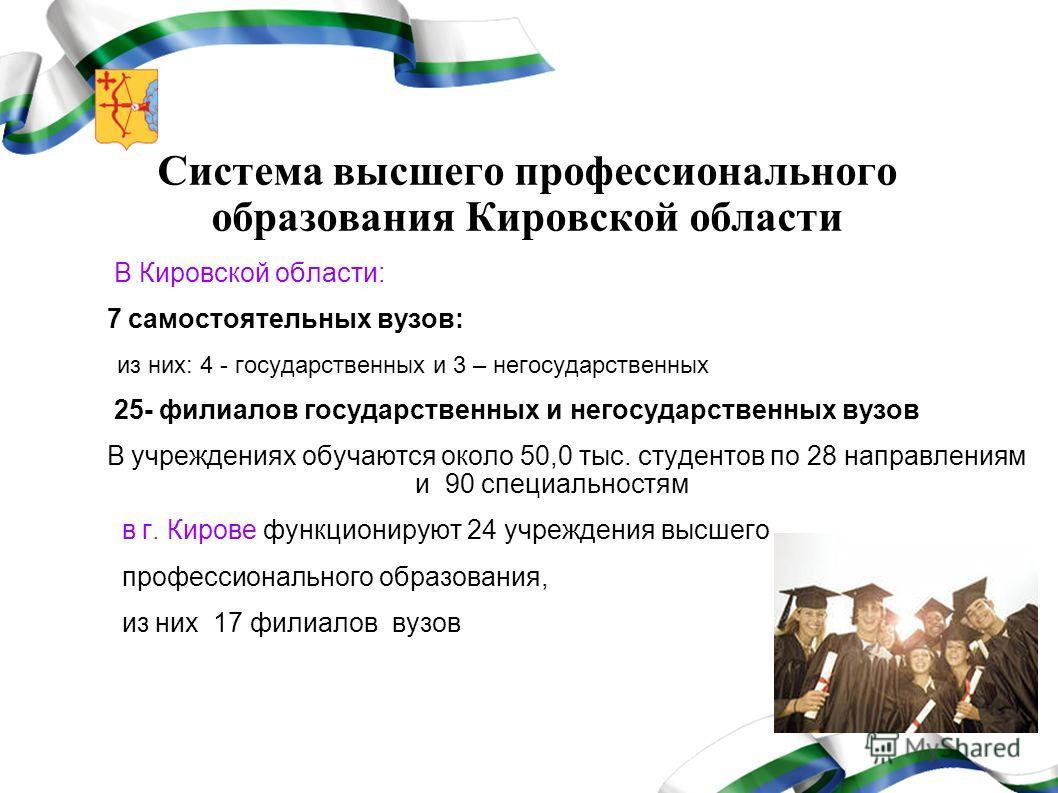 Система высшего профессионального образования Кировской области В Кировской области: 7 самостоятельных вузов: из них: 4 - государственных и 3 – негосударственных 25- филиалов государственных и негосударственных вузов В учреждениях обучаются около 50,