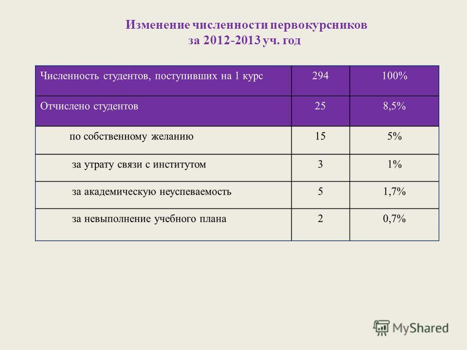 Изменение численности первокурсников за 2012-2013 уч. год
