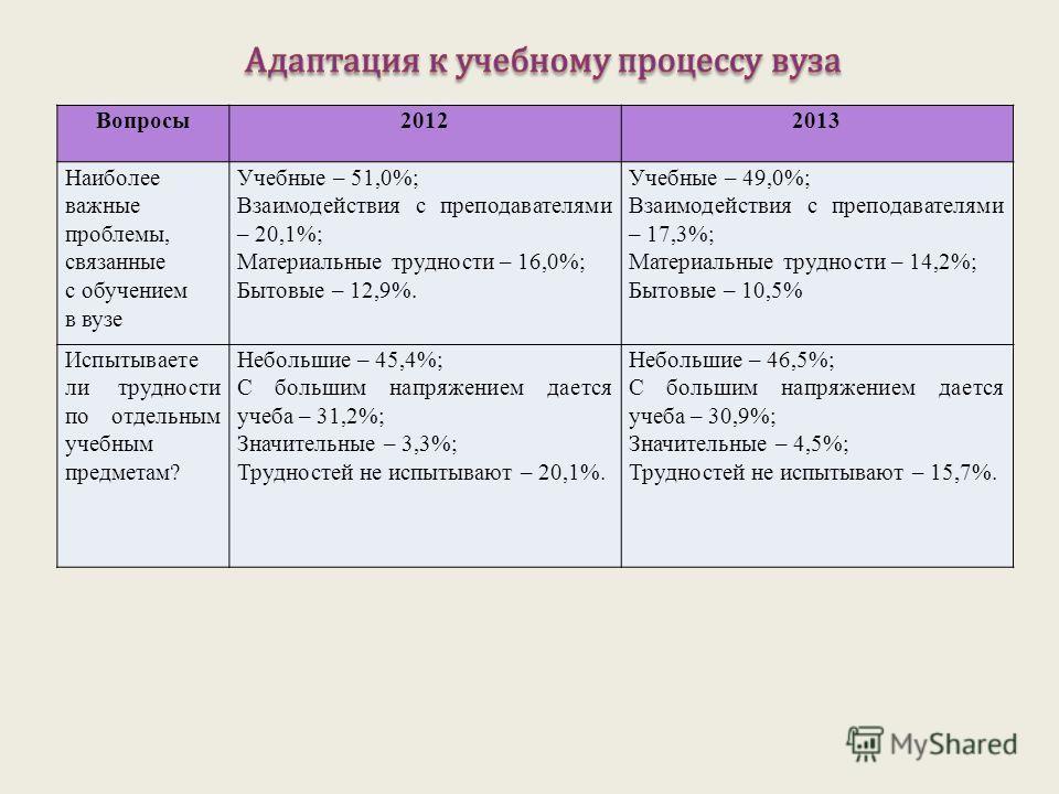 Вопросы20122013 Наиболее важные проблемы, связанные с обучением в вузе Учебные – 51,0%; Взаимодействия с преподавателями – 20,1%; Материальные трудности – 16,0%; Бытовые – 12,9%. Учебные – 49,0%; Взаимодействия с преподавателями – 17,3%; Материальные
