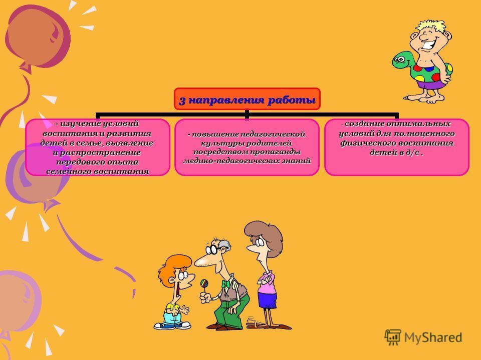 3 направления работы - изучение условий воспитания и развития детей в семье, выявление и распространение передового опыта семейного воспитания - повышение педагогической культуры родителей посредством пропаганды медико-педагогических знаний создание
