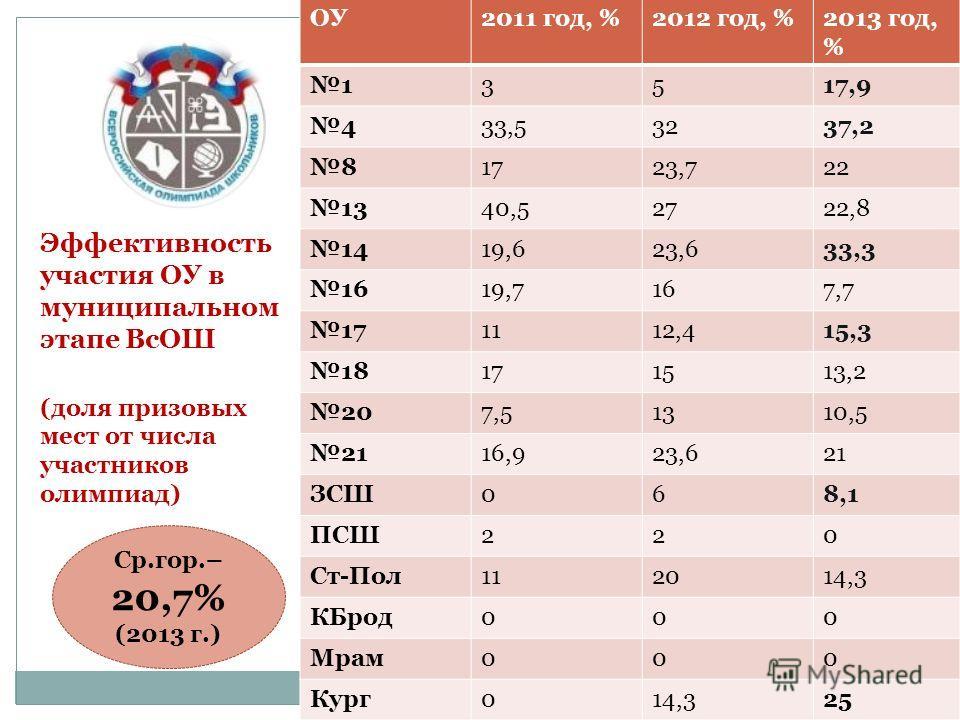 ОУ2011 год, %2012 год, %2013 год, % 13517,9 433,53237,2 81723,722 1340,52722,8 1419,623,633,3 1619,7167,7 171112,415,3 18171513,2 207,51310,5 2116,923,621 ЗСШ068,1 ПСШ220 Ст-Пол112014,3 КБрод000 Мрам000 Кург014,325 Эффективность участия ОУ в муниципа