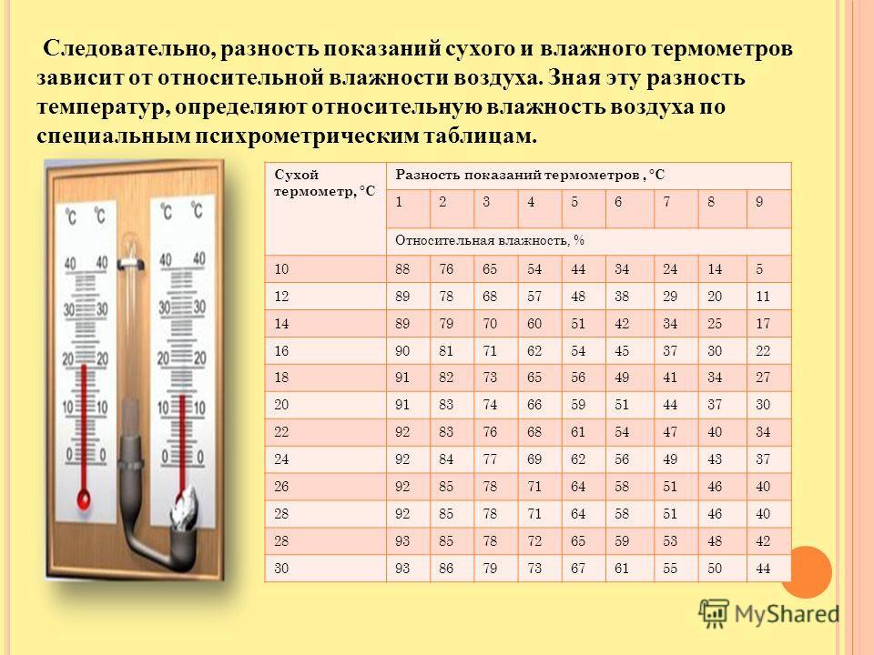 Следовательно, разность показаний сухого и влажного термометров зависит от относительной влажности воздуха. Зная эту разность температур, определяют относительную влажность воздуха по специальным психрометрическим таблицам. Сухой термометр, °C Разнос