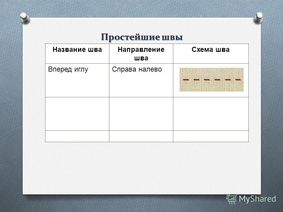 Простейшие швы Название шва Направление шва Схема шва Вперед иглуСправа налево