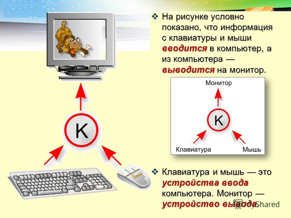LOGO На рисунке условно показано, что информация с клавиатуры и мыши вводится в компьютер, а из компьютера выводится на монитор. На рисунке условно показано, что информация с клавиатуры и мыши вводится в компьютер, а из компьютера выводится на монито