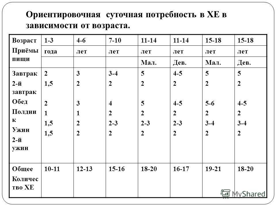 Ориентировочная суточная потребность в ХЕ в зависимости от возраста. Возраст Приёмы пищи 1-34-67-1011-14 15-18 годалет Мал.Дев.Мал.Дев. Завтрак 2-й завтрак Обед Полдни к Ужин 2-й ужин 2 1,5 2 1 1,5 323122323122 3-4 2 4 2 2-3 2 5 2 5 2 2-3 2 4-5 2 4-5