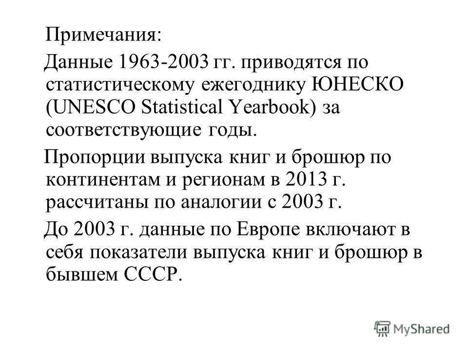 Примечания: Данные 1963-2003 гг. приводятся по статистическому ежегоднику ЮНЕСКО (UNESCO Statistical Yearbook) за соответствующие годы. Пропорции выпуска книг и брошюр по континентам и регионам в 2013 г. рассчитаны по аналогии с 2003 г. До 2003 г. да