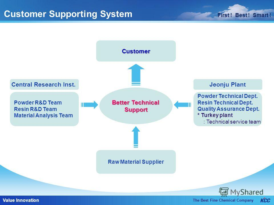 First ! Best ! Smart ! The Best Fine Chemical Company Value Innovation First ! Best ! Smart ! Customer Supporting System Customer Powder R&D Team Resin R&D Team Material Analysis Team Raw Material Supplier Central Research Inst.Jeonju Plant Better Te