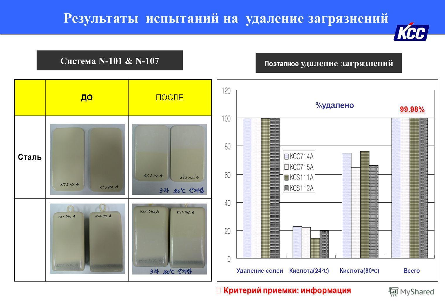 Результаты испытаний на удаление загрязнений Система N-101 & N-107 ДОПОСЛЕ Сталь %удалено Удаление солей Кислота(24 )Кислота(80 ) Всего 99.98% Поэтапное удаление загрязнений Критерий приемки: информация Критерий приемки: информация