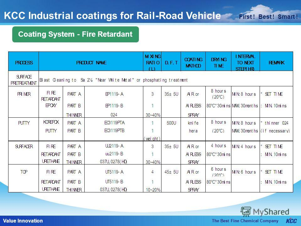 First ! Best ! Smart ! The Best Fine Chemical Company Value Innovation First ! Best ! Smart ! Coating System - Fire Retardant KCC Industrial coatings for Rail-Road Vehicle