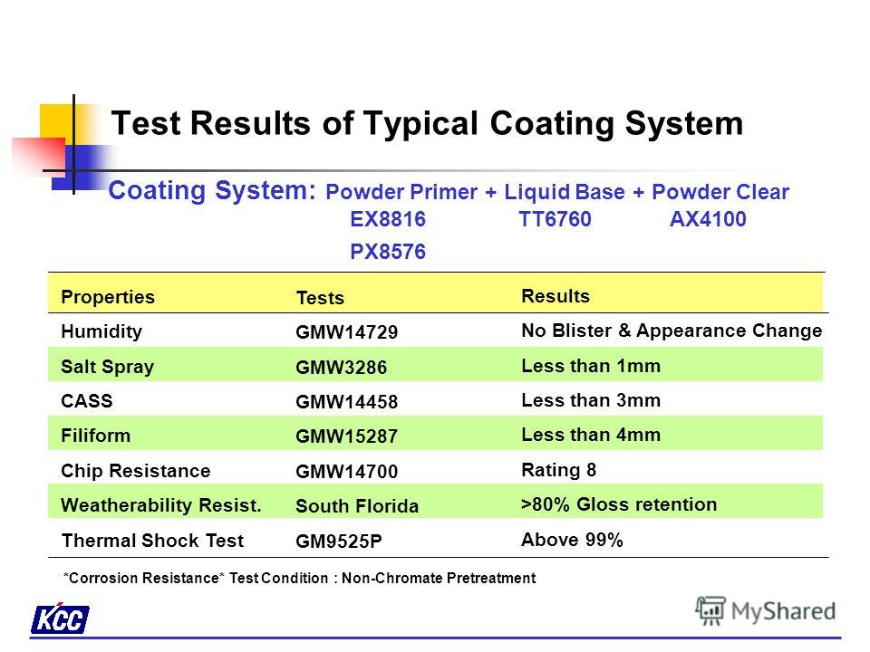 KCC Product Name : KARUMEL AX4100 Properties Curing Schedule Gloss Corrosion Resist.* Adhesion Weatheability Resist. Chip Resistance Impact Results 175 × 15 mins Above 85% Less than 3mm 100/100 >80% gloss retention Rating 3B 500g/50 cm Tests Metal Te