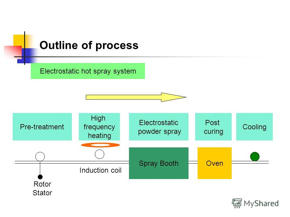 Outline of process Electrostatic fluidized bed dipping system Pre-treatment Electrostatic fluidized dipping High frequency heating Cooling Electrostatic Fluidized bed Rotor Induction coil