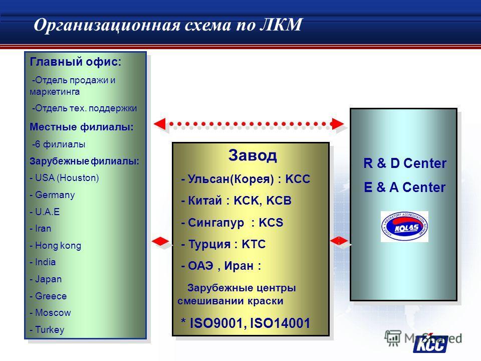 Статус для ЛКМ КСС