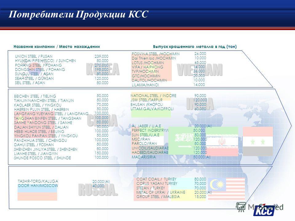 Зарубежные Потребители ЛКМ China Middle EAST South East Asia Japan Китай : 15 Потребители Юго-восточная Азия : 9 Потребители Украйна : 1 Потребитель Россия : 2 Потребители Средний Восток : 8 Потребители Индия: 5 Потребители Russia UKRAIN Поставляем 4