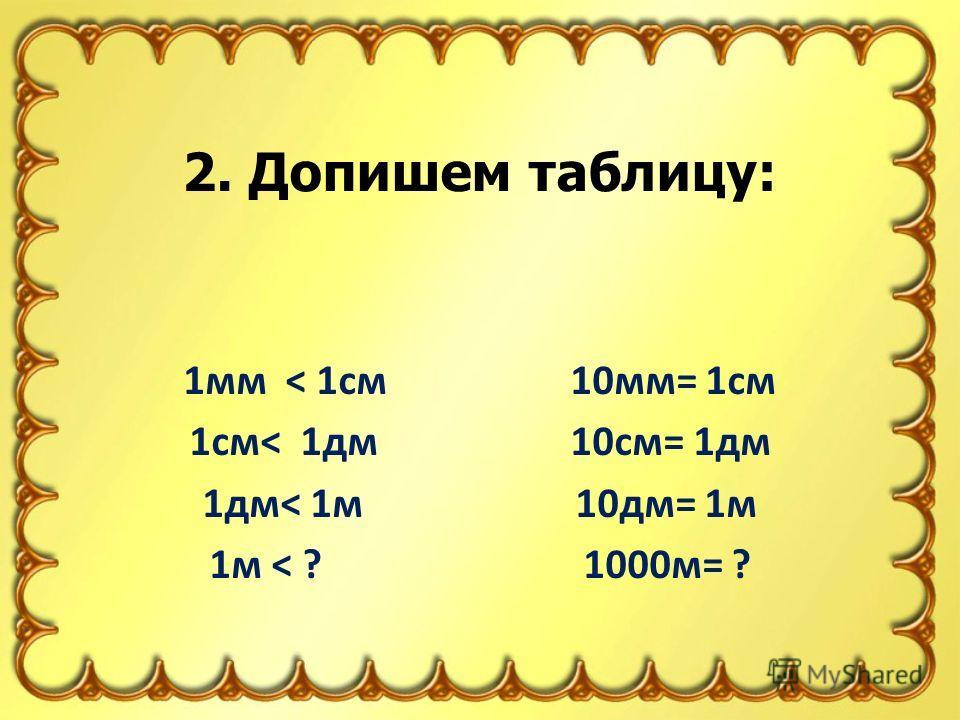 1мм < 1см 10мм= 1см 1см< 1дм 10см= 1дм 1дм< 1м 10дм= 1м 1м < ? 1000м= ? 2. Допишем таблицу: