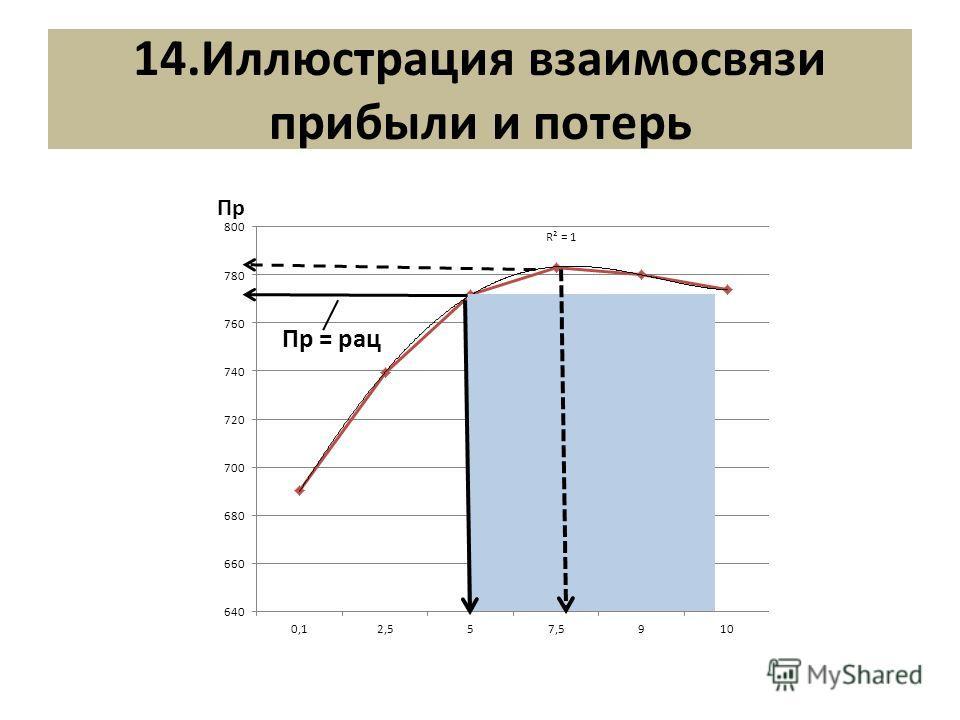 14.Иллюстрация взаимосвязи прибыли и потерь