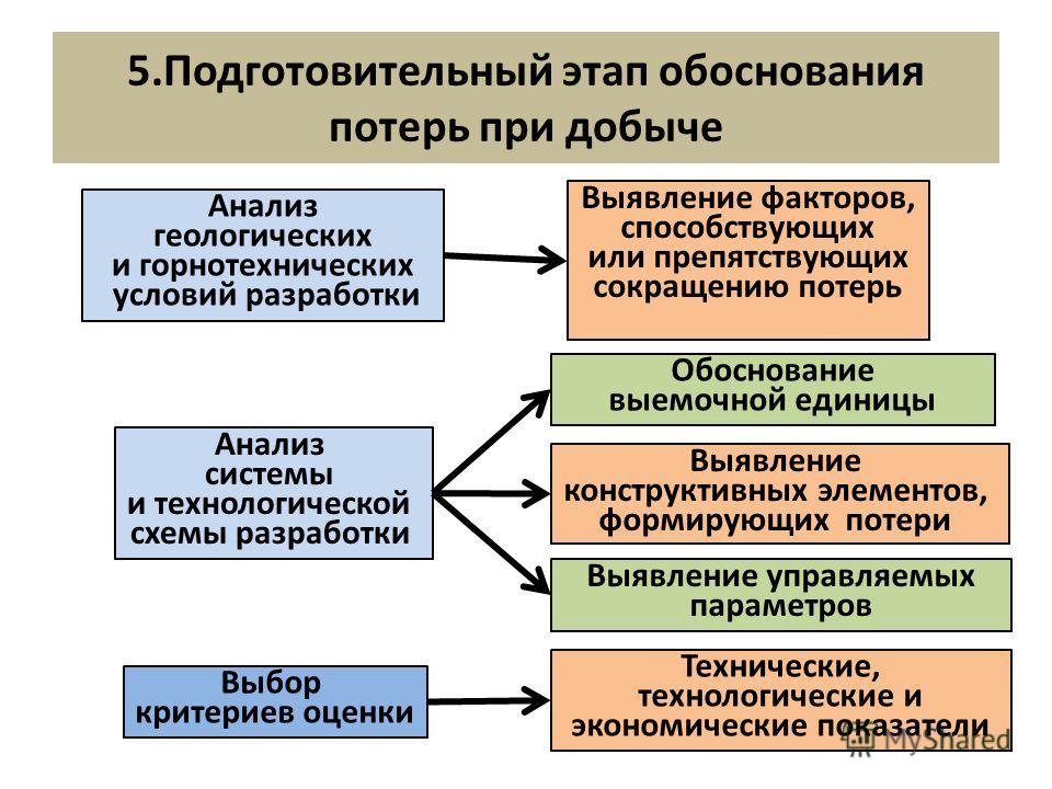 5.Подготовительный этап обоснования потерь при добыче Анализ геологических и горнотехнических условий разработки Анализ системы и технологической схемы разработки Выбор критериев оценки Выявление факторов, способствующих или препятствующих сокращению