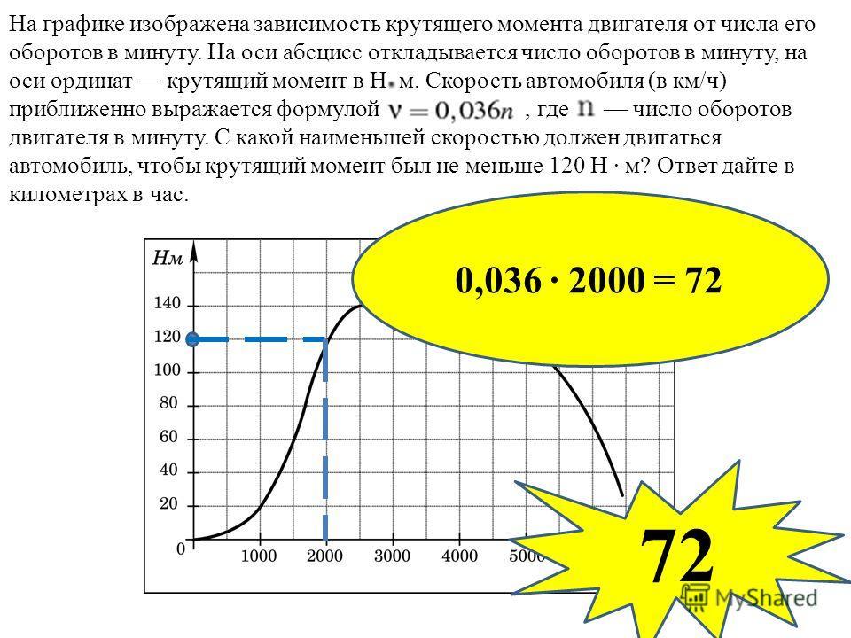На графике изображена зависимость крутящего момента двигателя от числа его оборотов в минуту. На оси абсцисс откладывается число оборотов в минуту, на оси ординат крутящий момент в Н м. Скорость автомобиля (в км/ч) приближенно выражается формулой, гд