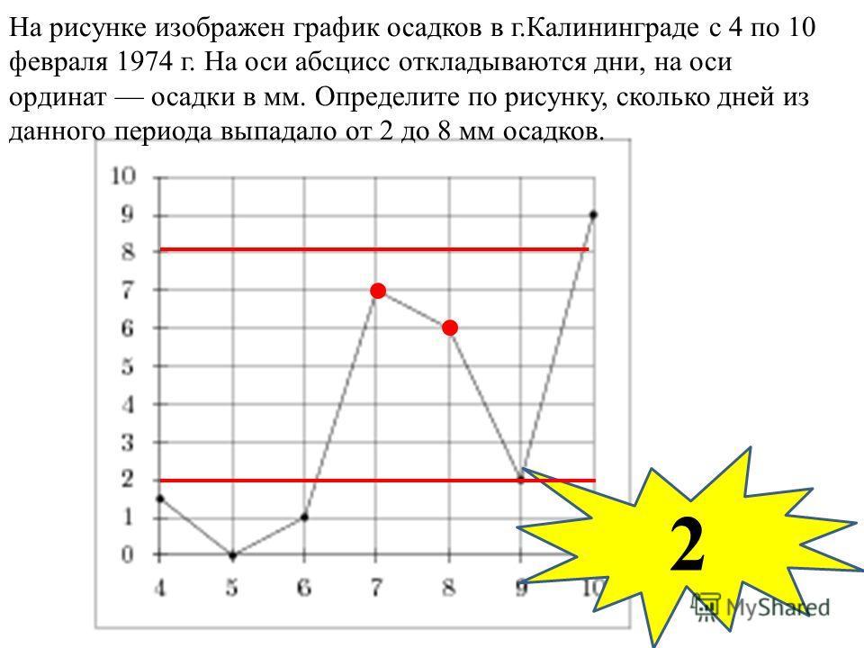 На рисунке изображен график осадков в г.Калининграде с 4 по 10 февраля 1974 г. На оси абсцисс откладываются дни, на оси ординат осадки в мм. Определите по рисунку, сколько дней из данного периода выпадало от 2 до 8 мм осадков. 2