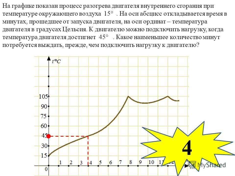 На графике показан процесс разогрева двигателя внутреннего сгорания при температуре окружающего воздуха 15°. На оси абсцисс откладывается время в минутах, прошедшее от запуска двигателя, на оси ординат – температура двигателя в градусах Цельсия. К дв