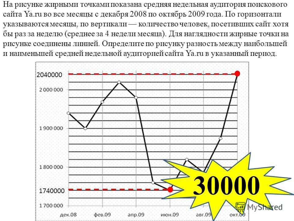 На рисунке жирными точками показана средняя недельная аудитория поискового сайта Ya.ru во все месяцы с декабря 2008 по октябрь 2009 года. По горизонтали указываются месяцы, по вертикали количество человек, посетивших сайт хотя бы раз за неделю (средн