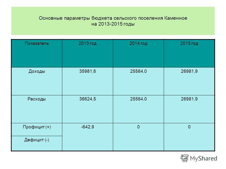 Основные параметры бюджета сельского поселения Каменное на 2013-2015 годы Показатель2013 год2014 год2015 год Доходы35981,625564,026981,9 Расходы36624,525564,026981,9 Профицит (+)-642,900 Дефицит (-)