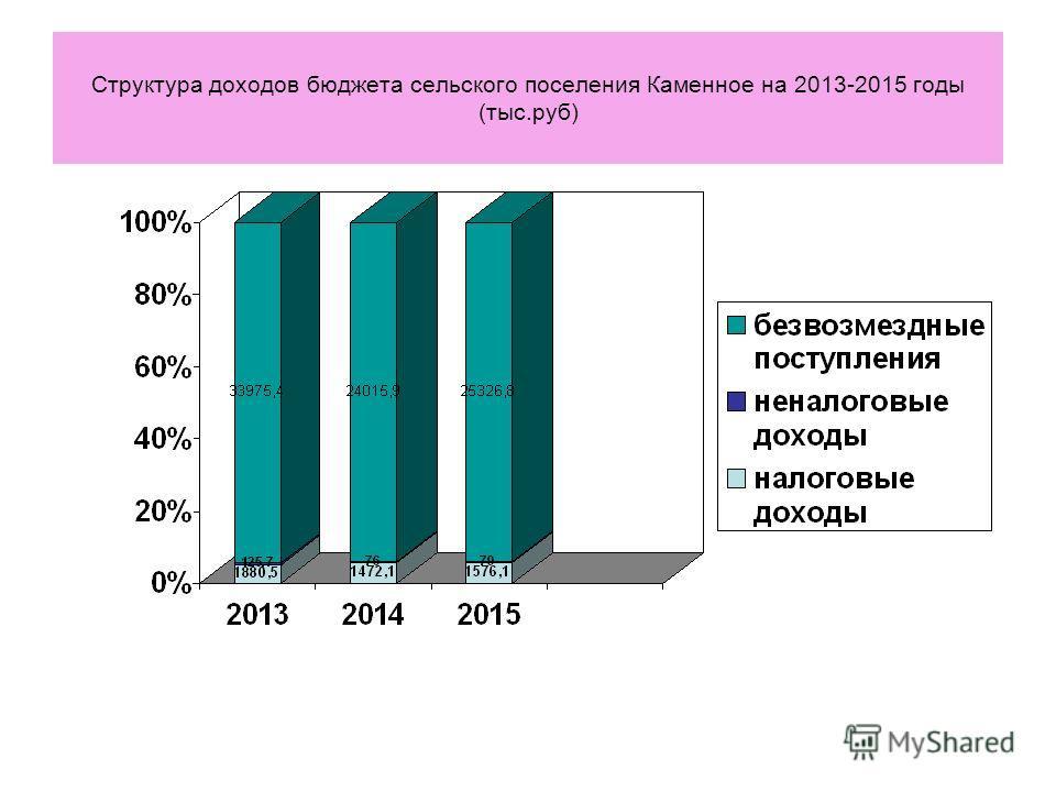 Структура доходов бюджета сельского поселения Каменное на 2013-2015 годы (тыс.руб)