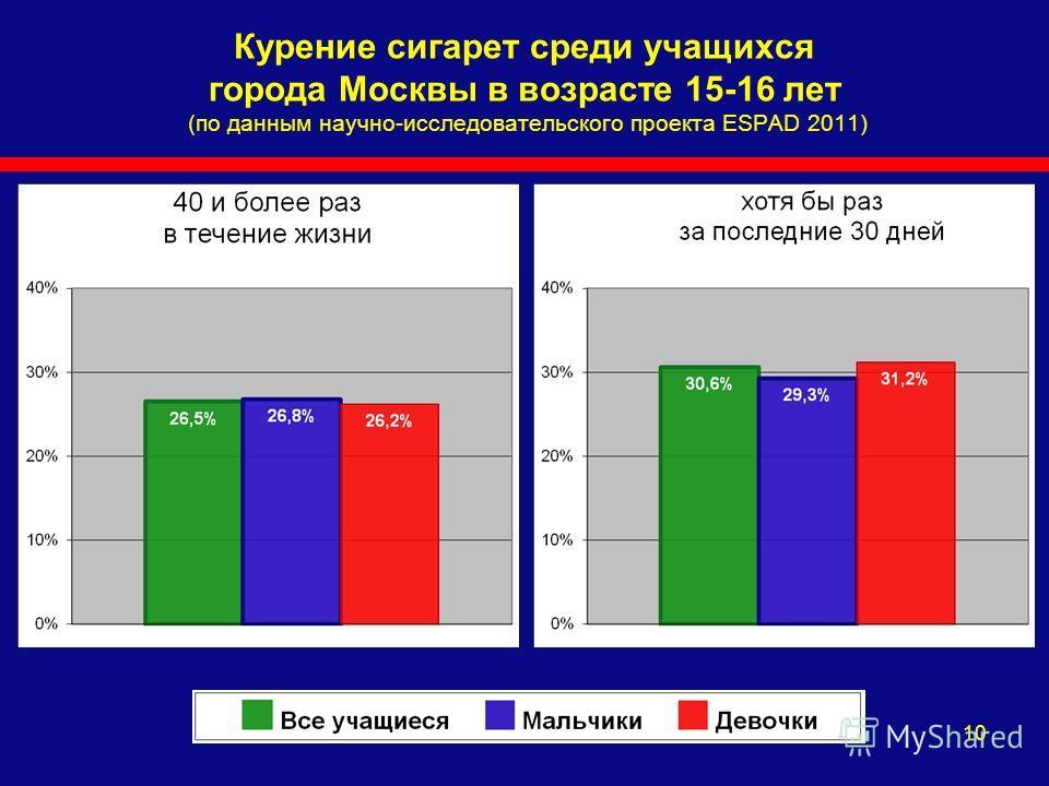 10 Курение сигарет среди учащихся города Москвы в возрасте 15-16 лет (по данным научно-исследовательского проекта ESPAD 2011)