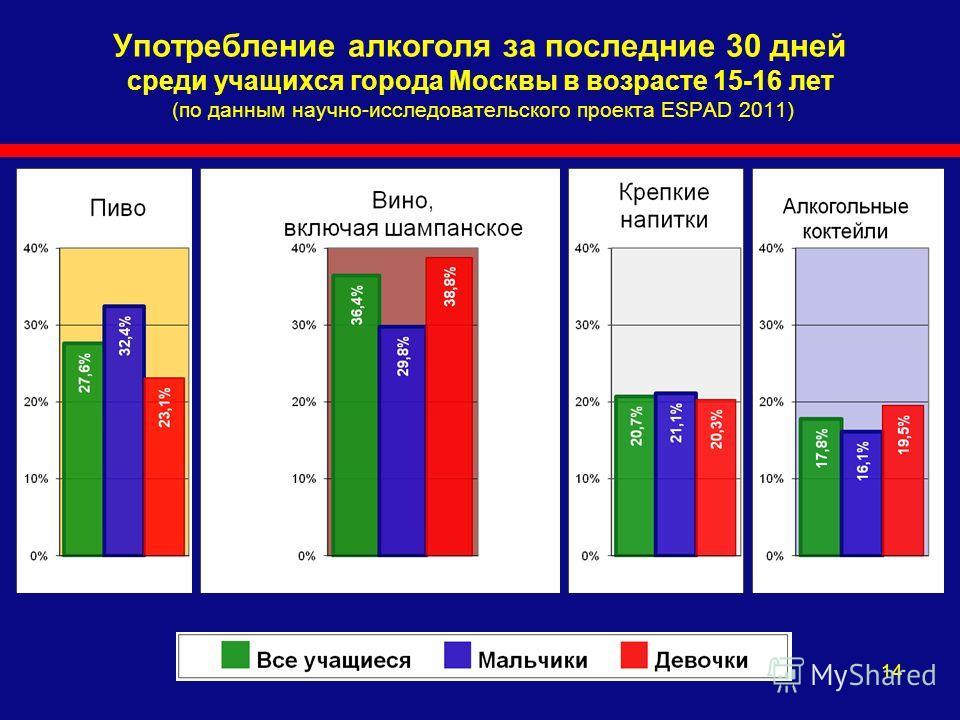 14 Употребление алкоголя за последние 30 дней среди учащихся города Москвы в возрасте 15-16 лет (по данным научно-исследовательского проекта ESPAD 2011)