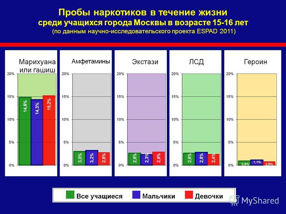 Пробы наркотиков в течение жизни среди учащихся города Москвы в возрасте 15-16 лет (по данным научно-исследовательского проекта ESPAD 2011)