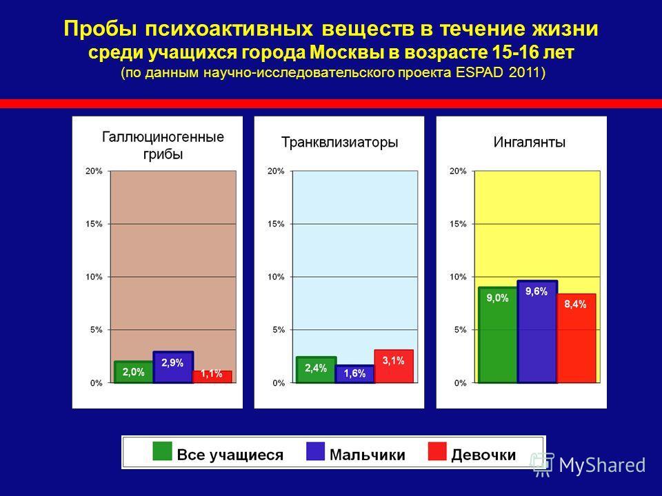 Пробы психоактивных веществ в течение жизни среди учащихся города Москвы в возрасте 15-16 лет (по данным научно-исследовательского проекта ESPAD 2011)