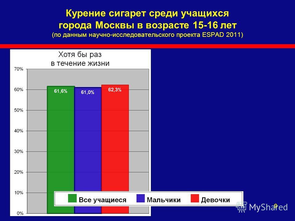 9 Курение сигарет среди учащихся города Москвы в возрасте 15-16 лет (по данным научно-исследовательского проекта ESPAD 2011)