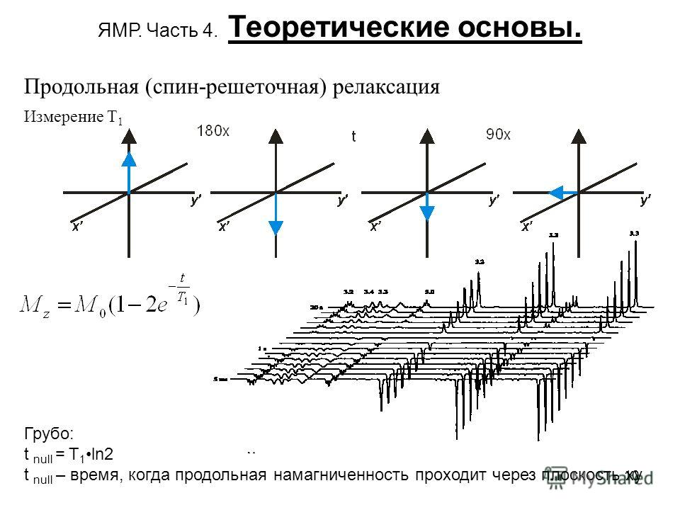 10 ЯМР. Часть 4. Теоретические основы. Измерение T 1 Грубо: t null = T 1 ln2 t null – время, когда продольная намагниченность проходит через плоскость ху Продольная (спин-решеточная) релаксация