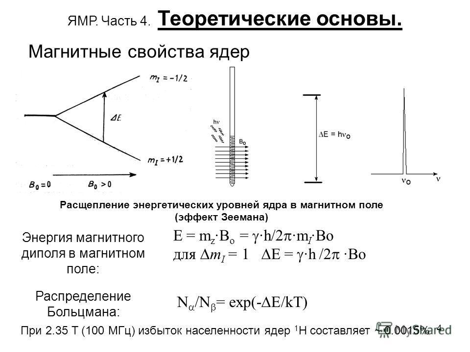 4 ЯМР. Часть 4. Теоретические основы. Расщепление энергетических уровней ядра в магнитном поле (эффект Зеемана) Магнитные свойства ядер Энергия магнитного диполя в магнитном поле: E = m z ·B o = ·h/2 ·m I ·Bo для m I = 1 E = ·h /2 ·Bo N /N = exp(- E/