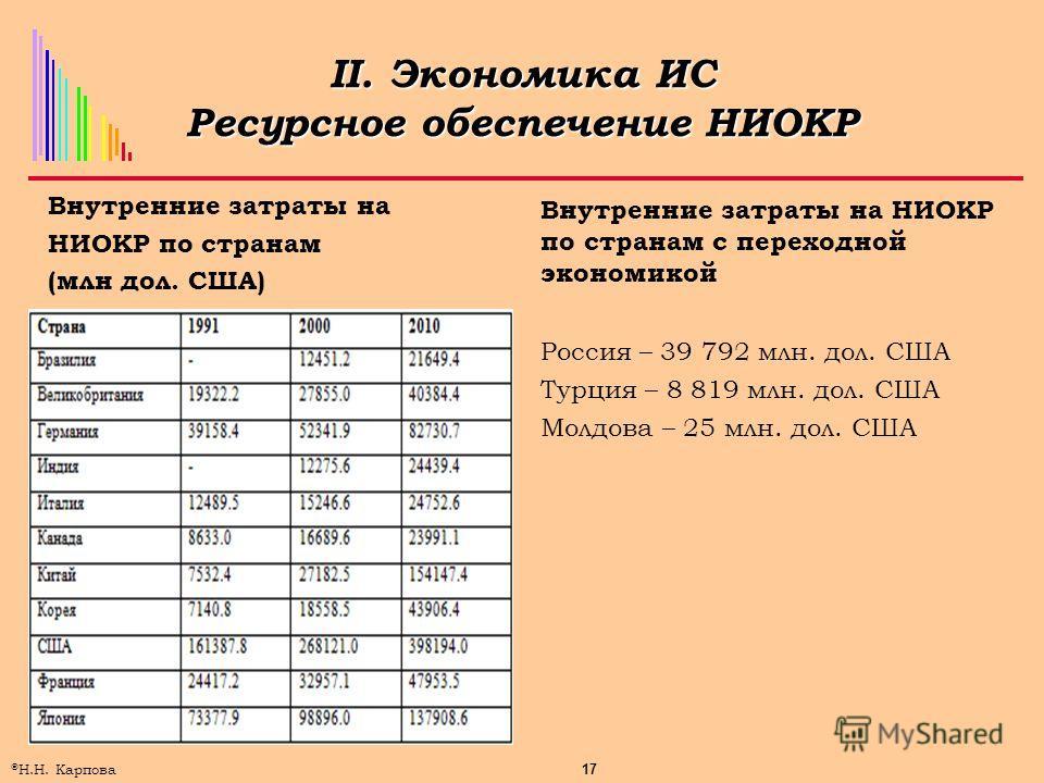 17 © Н.Н. Карпова II. Экономика ИС Ресурсное обеспечение НИОКР Внутренние затраты на НИОКР по странам (млн дол. США) Внутренние затраты на НИОКР по странам с переходной экономикой Россия – 39 792 млн. дол. США Турция – 8 819 млн. дол. США Молдова – 2