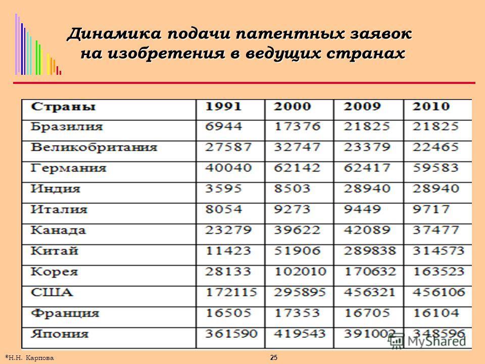 25 © Н.Н. Карпова Динамика подачи патентных заявок на изобретения в ведущих странах