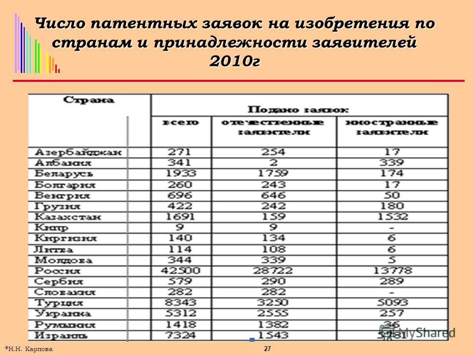 27 © Н.Н. Карпова Число патентных заявок на изобретения по странам и принадлежности заявителей 2010г